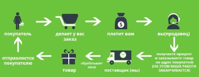 Продажи в интернете или дропшиппинг